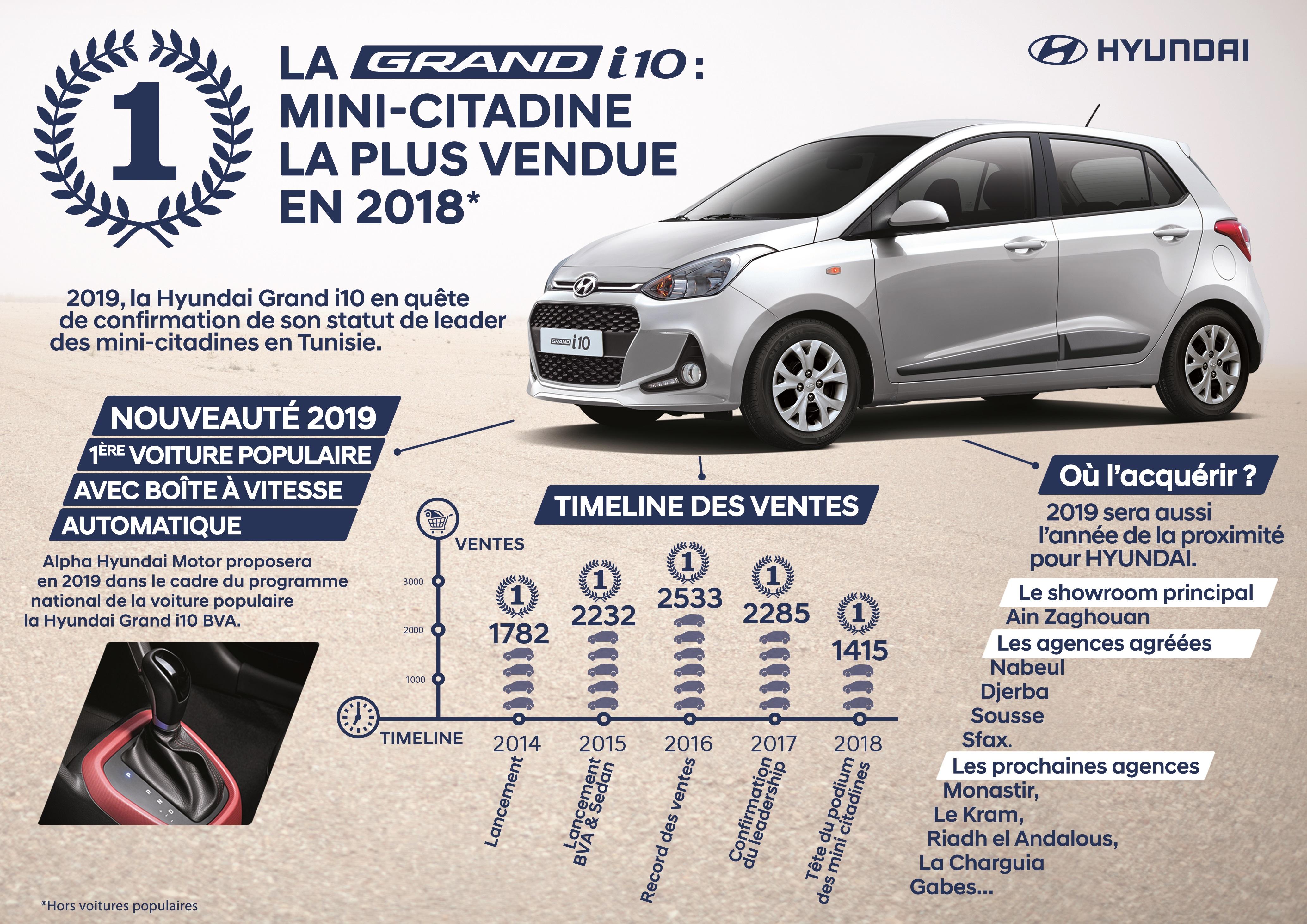 Hyundai Grand I10 La Mini Citadine La Plus Vendue En 2018 Prix